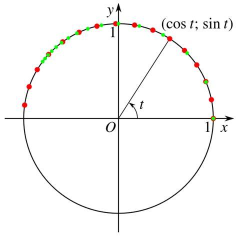 fileparametric representation  unit circlesvg