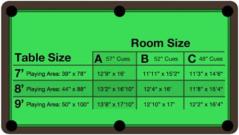 minimum room size for pool table 1000 ideas about pool table room size on pinterest pool