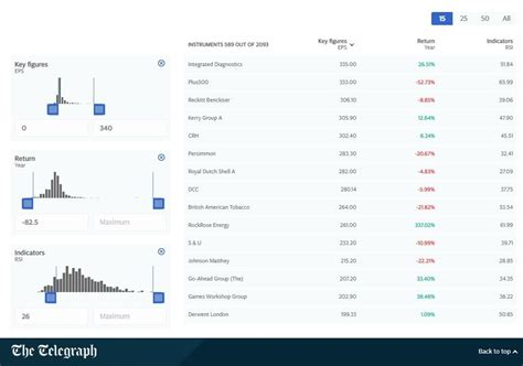 Buy and sell cryptocurrency globally on the best peer to peer platform, 0 trading fees and more than 150 payment methods available. Stock Market Intraday Software How To Use Stock Screener In Tradingview