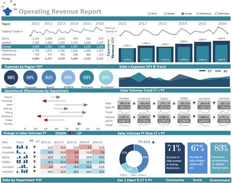 operations excel dashboard   excel infographics