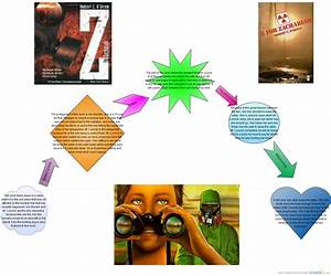 Z For Zachariah Plot Diagram   Block Diagram