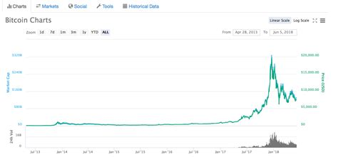 Bitcoin is the currency of the internet: Google Search Trend for Bitcoin Oddly Resembles Bitcoin's Price Chart