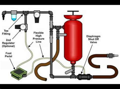 Soda Blasting Cabinet Harbor Freight by Homemade Pressure Sandblaster Doovi