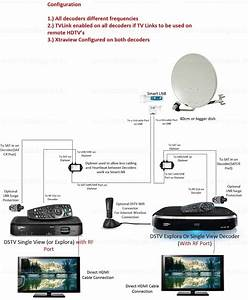 Installation Dstv Explora Extra View Setup Diagram