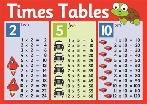 All Worksheets 2 5 And 10 Times Tables Worksheets
