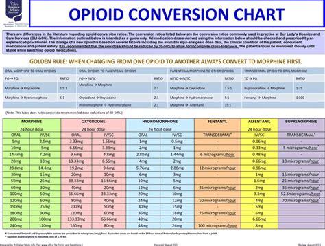 Opioid Conversion Chart Download Free Premium