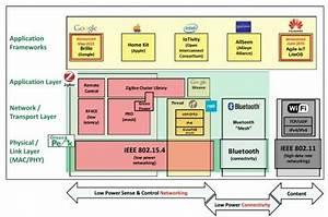 Smart Home Standards : smart home gets another standard ee times ~ Lizthompson.info Haus und Dekorationen