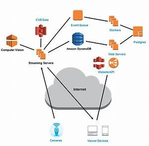 Dropcam Case Study  U2013 Amazon Web Services  Aws