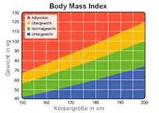 Body Mass Index Berechnen : schlafapnoe syndrom alles ber diagnose und therapie ~ Themetempest.com Abrechnung