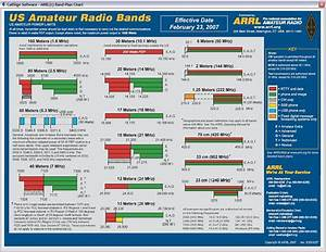 Frequency   Band Chart   Maps