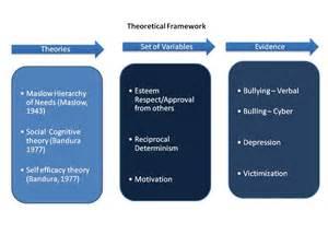 Theoretical Conceptual Framework Dissertation