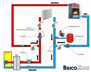 Chauffage A Eau : ambiance radiateur eau schema ~ Edinachiropracticcenter.com Idées de Décoration