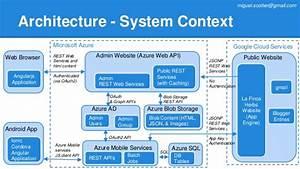 Case Study  Integrating Azure With Google App Engine