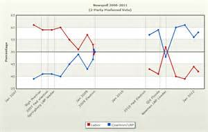 Poll for Election Results Graph