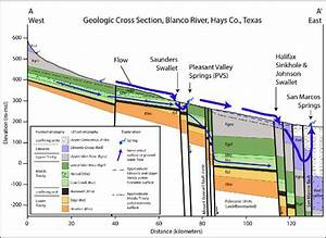 Geologic Cross Section Along The Blanco River Showing The