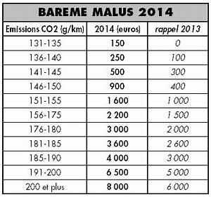 Malus Co2 2018 : malus ecologique auto 2014 ~ Medecine-chirurgie-esthetiques.com Avis de Voitures