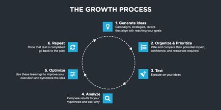 Brand Development Process Template Awesome Best Social 43 Of The Best Customer Acquisition Exles From 2014