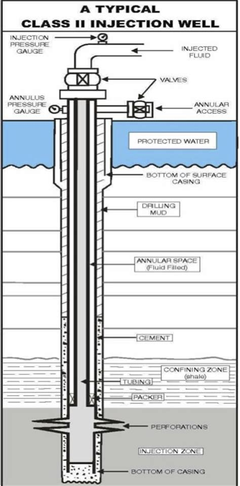 7 best images of well completion diagram water