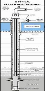 7 Best Images of Oil Well Completion Diagram - Water ...