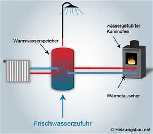 Wasserführender Kamin Pufferspeicher : kamin fen mit w rmetauscher einzel und zentralheizung in ~ Michelbontemps.com Haus und Dekorationen