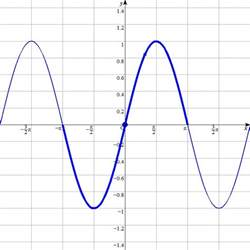 Graph Sine and Cosine Functions