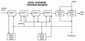 Cleaner Production - Cleaner Production In Wool Scouring
