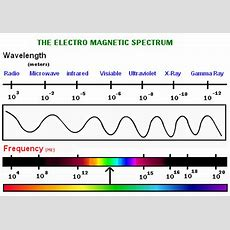Which Type Of Wave Has A Frequency Of Approximately 10^8