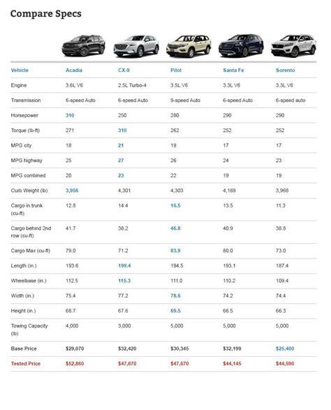 midsize  row crossover comparison test autoguidecom news