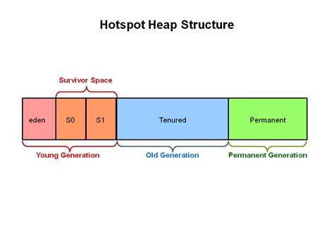 10 Points About Java Heap Space Or Java Heap Memory