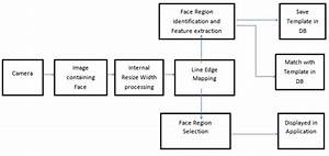 Face Recognition Using Line Edge Mapping Approach