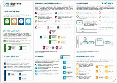 Cheat Sheet Elements Aris Check Process Destination