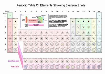 Periodic Table Elements Electron Shiny Shells Svg
