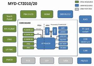 Xilinx Zynq 20 Development Board Function