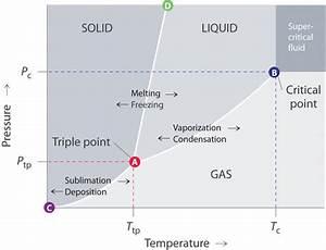 12 4  Phase Diagrams