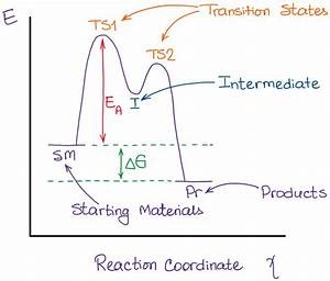 Reaction Coordinate Diagram Archives  U2014 Organic Chemistry Tutor