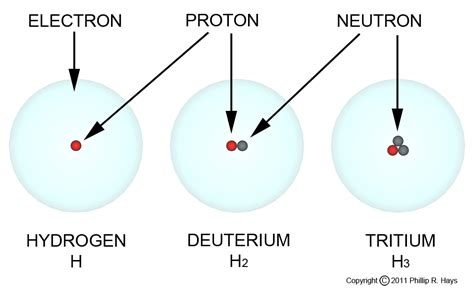 Symbol Of A Proton by How Nuclear Weapons Work