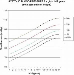 Female Pediatric Blood Pressure Chart Update Of The Pediatric Hypotension Graphic Adjusted For