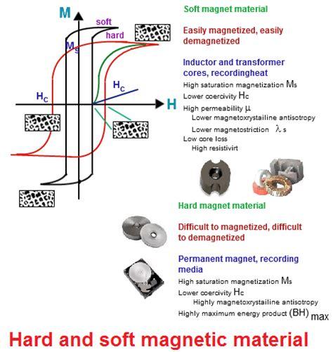 Magnetic Materials  Chemistry@tutorvistacom