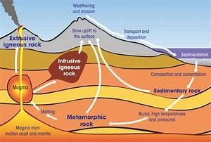 The Rock Cycle  Learn The Types Of Rocks  U0026 Minerals