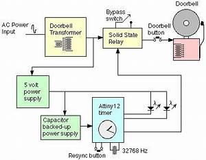 Home Doorbell Wiring Diagram : simple doorbell wiring diagram electrical wiring timer ~ A.2002-acura-tl-radio.info Haus und Dekorationen