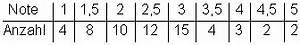 Notendurchschnitt Berechnen : aufgaben mittelwert und median ii ~ Themetempest.com Abrechnung