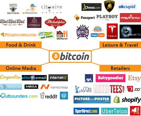 companies that use bitcoin buy into bitcoin what small businesses need to about