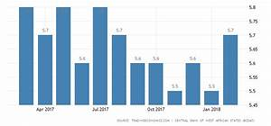 Ivory Coast Business Survey Indicator | 2012-2018 | Data ...