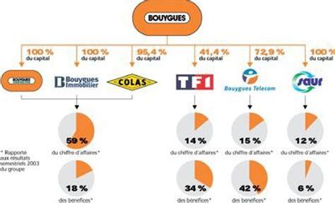 bouygues telecom si鑒e orange ex télécom veut racheter bouygues télécom e m g p la plaine denis 93