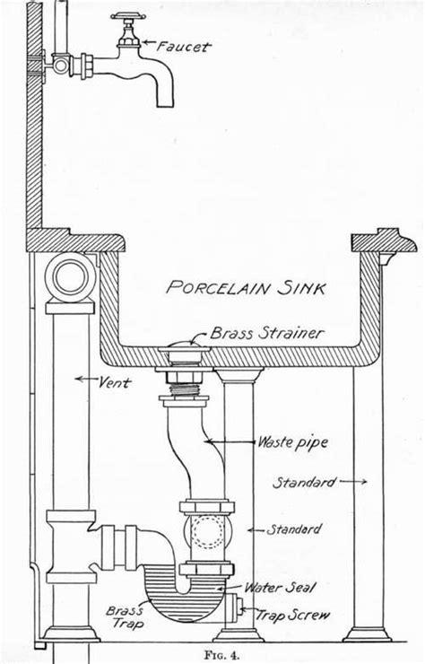sink   fittings