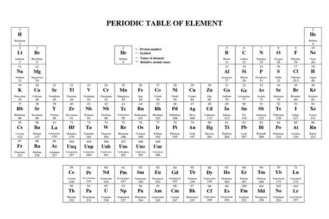 Basic Periodic Table Printable Of Chemistry  Loving Printable