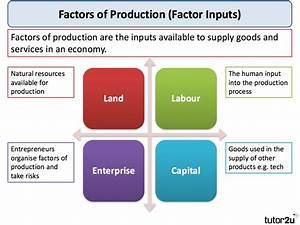 Factors of Production   tutor2u Economics