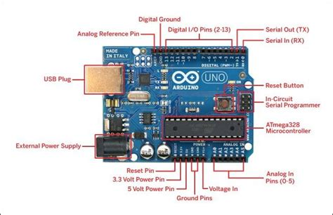 Arduino Uno Microcontroller Specifications Pin