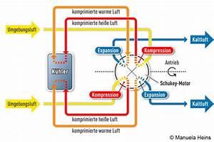 Auto Ohne Klimaanlage : schukey motor eine alternative w rme und k ltekraftmaschine ~ Jslefanu.com Haus und Dekorationen