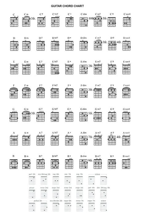 guitar flamenco chords chord cadence andalusian chart learn want tips play